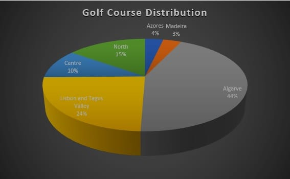 Golf course distribution in Portugal and golf societies