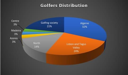 Golfers' distribution per region in Portugal including golf societies