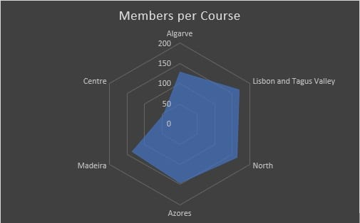 Members per golf course in Portugal and golf societies