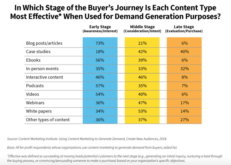 content marketing each-content-type-effective