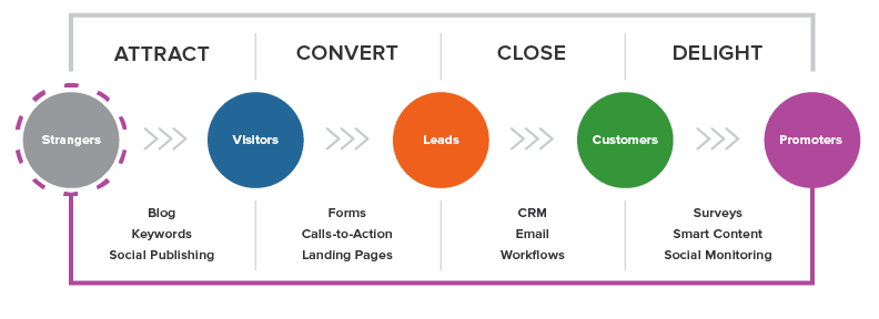 content marketing process including inbound marketing