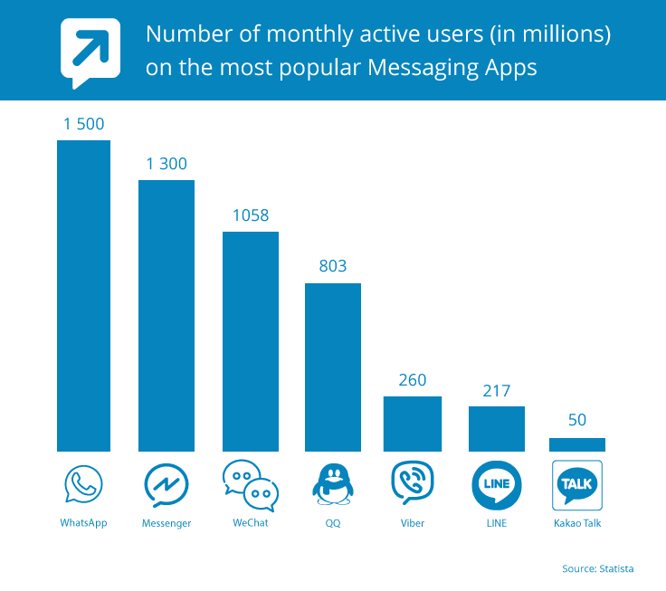Chatbot and Messaging-Apps-Figures-2018