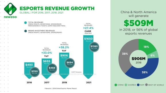 eSports Revenue Growth vs Topgolf Lounge