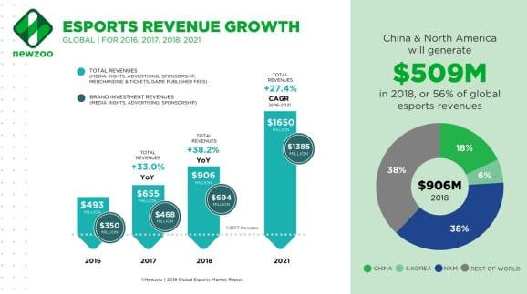 eSports Revenue Growth vs Topgolf Lounge