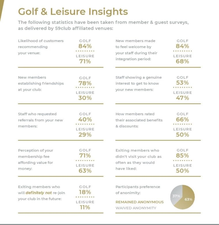 59Club Satisfaction Surveys-2-page-golf club customer experience