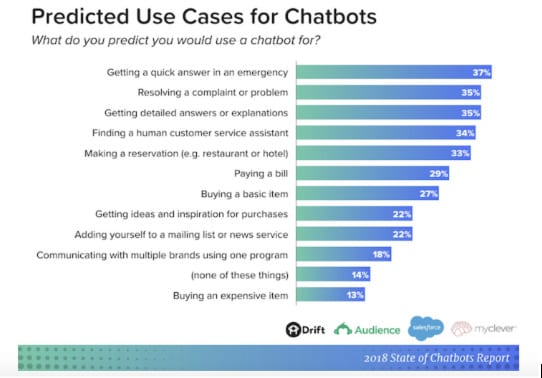 predicted-use-cases-of-chatbots conversational marketing