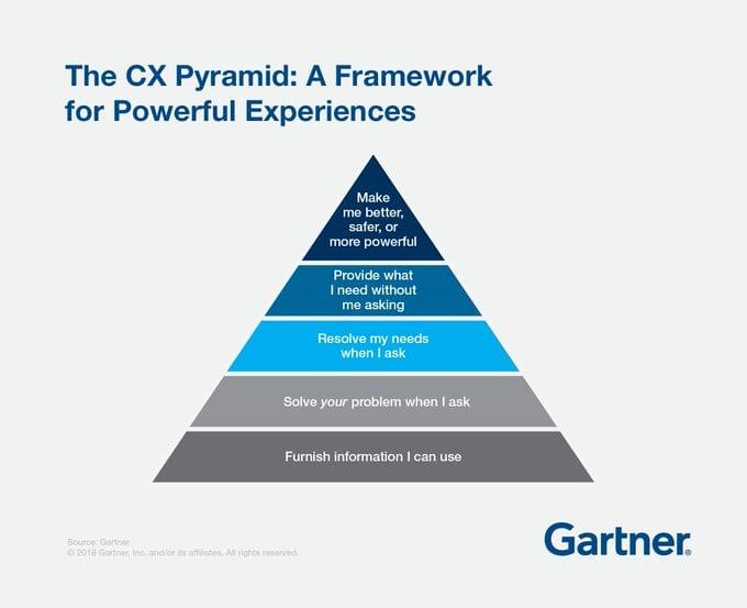 Gartner customer experience pyramid moments