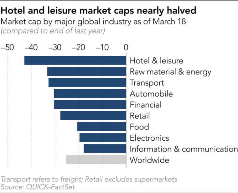 COVID-19 hotel and leisure market caps nearly halved