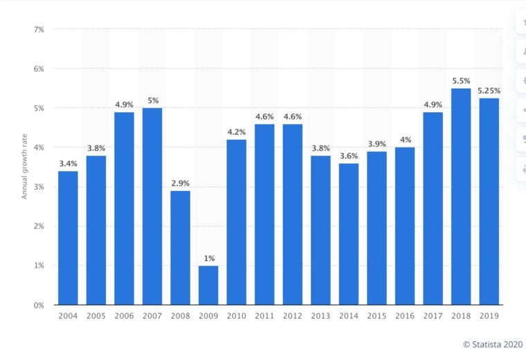 Global percentage growth in cosmetic products since 2004 coronavirus