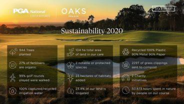 PGA National Czech Republic - Sustainability.infographic