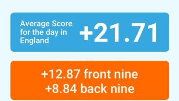 Shot Scope average score for the day